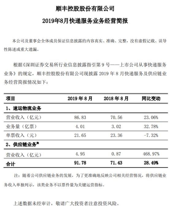 顺丰8月营收91.8亿元 供应链业务同比增长469%_物流_电商报