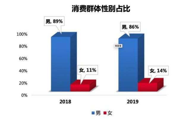 优信国庆二手车消费数据:成交量比去年同期增长5.5%_零售_电商报