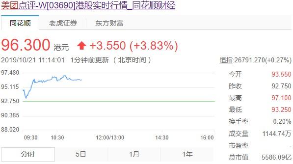 纳入港股通在即 美团市值突破5500亿港元_O2O_电商报