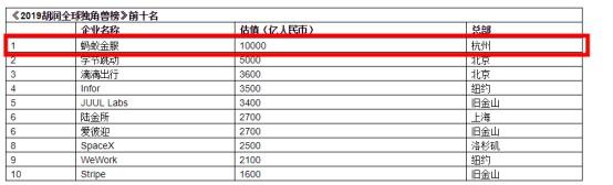 2019胡润全球独角兽榜:蚂蚁金服居榜首_金融_电商报