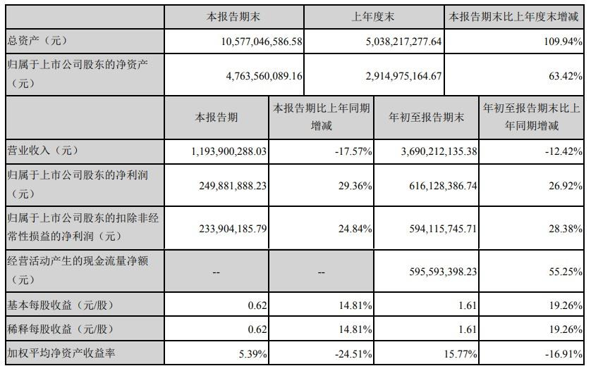 拉卡拉前三季度净利6.16亿元 同比增长26.92%_金融_电商报