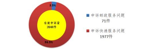 国家邮政局发布9月邮政业消费者申诉情况通告_物流_电商报