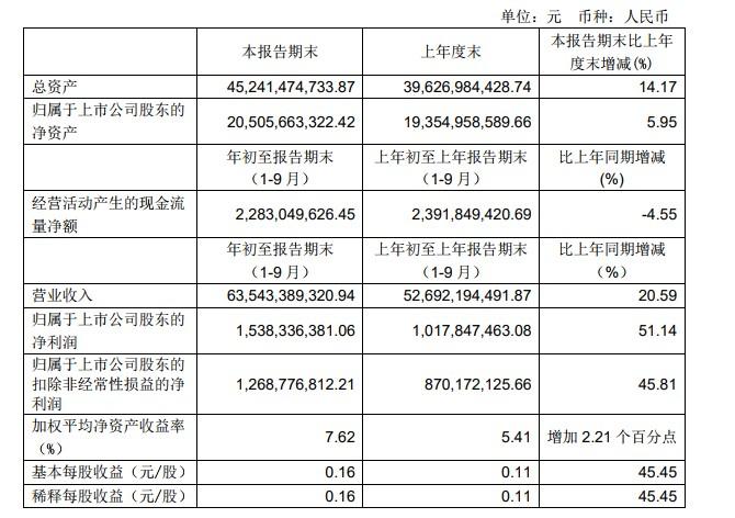 永辉超市前三季度营收增20.59% 净利润增长51.14%_零售_电商报