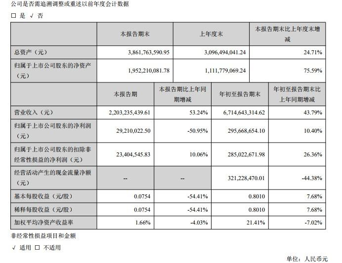 三只松鼠:第三季净利润2921万 同比降51%_零售_电商报