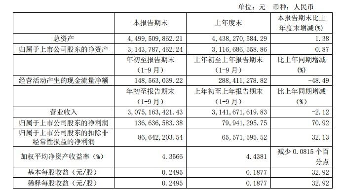 三江购物:三季度营业收入30.75亿元 同比下降2.12%_零售_电商报