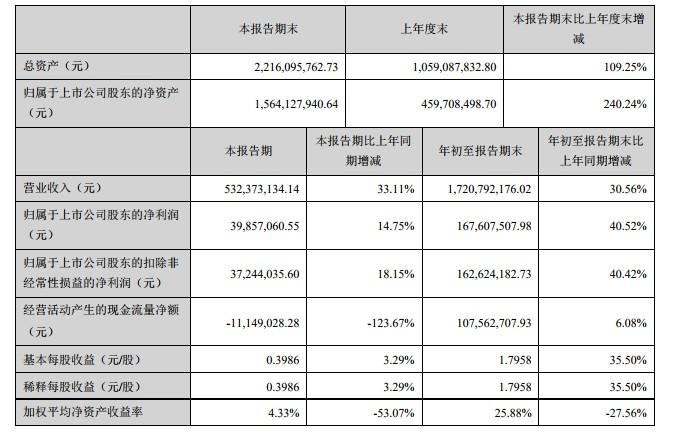 小熊电器上市后首份财报:Q3营收5.32亿元 同比增长33.11%_零售_电商报