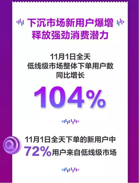 京东11.11首日:四线以下市场用户数同比增长104%_零售_电商报