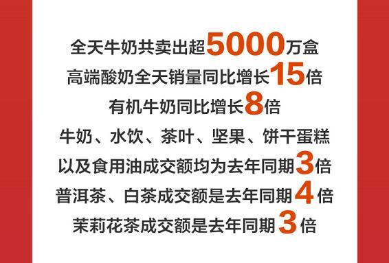 干货食品成交额同比增长200% 京东超市11.11喜迎开门红_行业观察_电商报