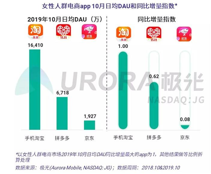 极光大数据:手机淘宝10月日均DAU达2.89亿_零售_电商报