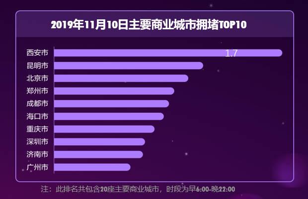 天猫双11带动线下出行消费增长 重庆等高峰拥堵指数提升10%_零售_电商报