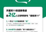 """天猫双11:超2亿人次参与""""绿色双11"""""""