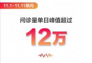 """京东互联网医院11.11在线问诊量单日峰值超12万 """"小病在线问""""成新潮流"""