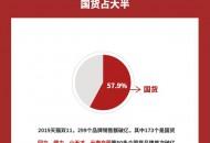 天猫双11:销售额过亿品牌 国货占57.9%