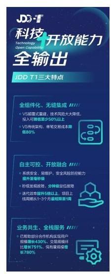 京东数科发布JDD T1 助力金融机构数字化转型_金融_电商报