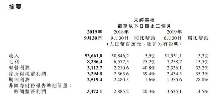 小米第三季度营收537亿元 同比增长5.5%_零售_电商报