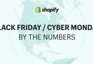 Shopify黑五和网络星期一创逾29亿美元销售额记录