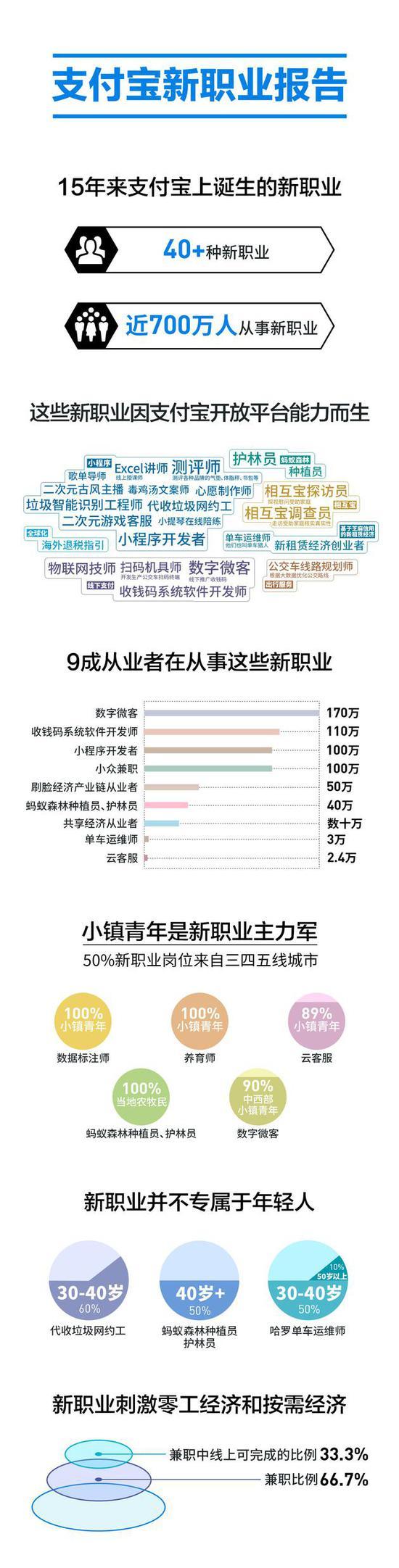 支付宝成立15年: 近700万人从事40余种新职业_金融_电商报