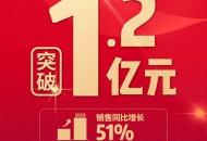 百果园双12当日销售总额突破1.2亿元创行业首个破亿纪录