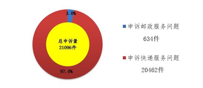 国家邮政局:11月处理消费者申诉2.1万件_物流_电商报