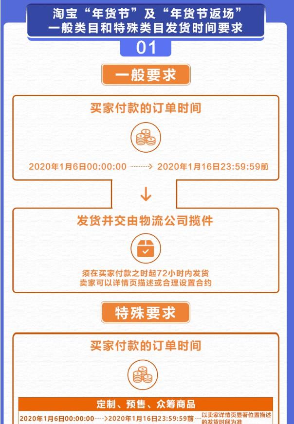 淘寶公布年貨節發貨規則 違背承諾將受處罰_零售_電商報