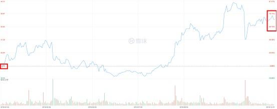 京东、拼多多2019全年股价均涨超68%_零售_电商报