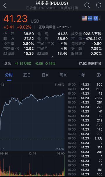 拼多多股价涨逾9% 市值突破479亿美元_零售_电商报
