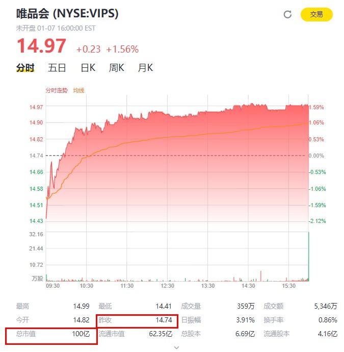 唯品會市值突破100億美元 股價報14.97美元_零售_電商報