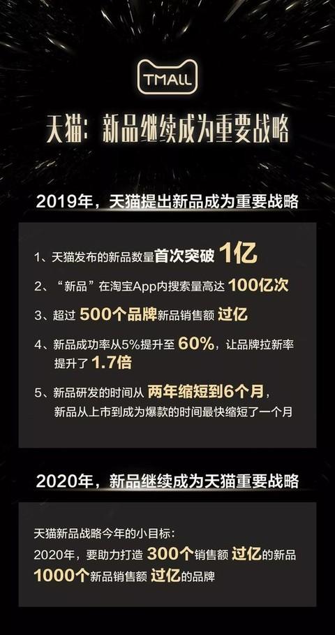 天貓:2020年將打造1000個新品銷售額過億的品牌_零售_電商報