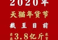天猫:年货节已卖出3.8亿斤农产品 为每位农民增收1037元