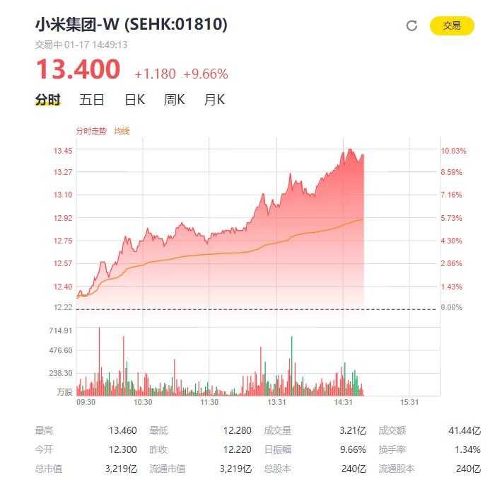 小米股价大涨9.66% 市值突破3200亿港元