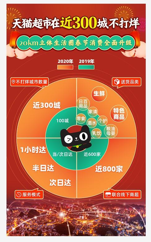 天貓超市在近300城開啟春節不打烊_零售_電商報