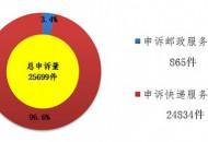 国家邮政局:去年12月邮政业消费者申诉超2.5万件