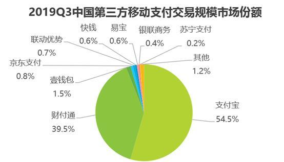 中国2019Q3第三方移动支付交易规模达56万亿元_金融_电商报