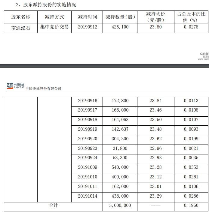 申通快递:公司股东减持股份计划实施期限届满_物流_电商报