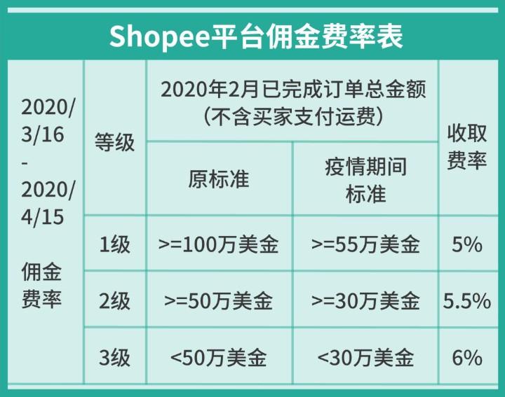 Shopee推出卖家复苏计划第二阶段——运营复苏_跨境电商_电商报