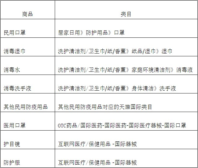 天猫国际开放品质认证通道 防疫物资需资质上传_跨境电商_电商报