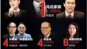 3150億!馬云蟬聯2020中國首富,背后一個定律價值連城