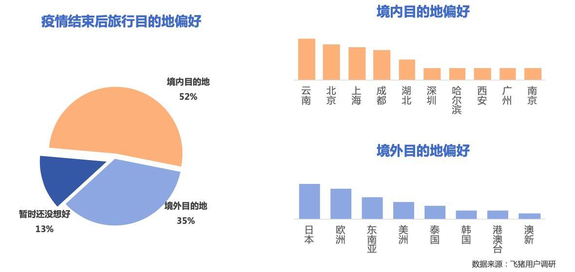 """飞猪:搜索""""五一""""机票和火车票的用户一周增长40%_O2O_电商报"""