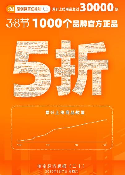 《淘宝经济暖报》:聚划算百亿补贴1000个品牌打五折_零售_电商报