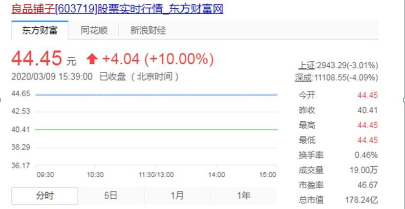 良品铺子上市后十连涨停 市值达178亿元_零售_电商报
