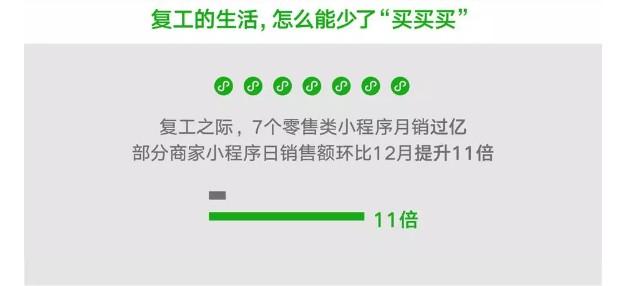 """微信""""复工者联盟""""大数据:7个零售类小程序月销过亿_零售_电商报"""