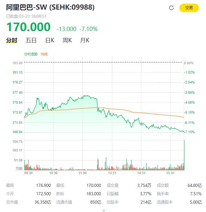 外媒:软银拟出售资产筹资410亿美元资金 或出售阿里股份_零售_电商报