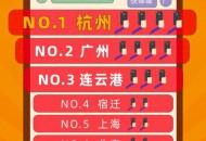 淘宝公布10大淘宝直播之城:杭州稳坐第一 广州第二