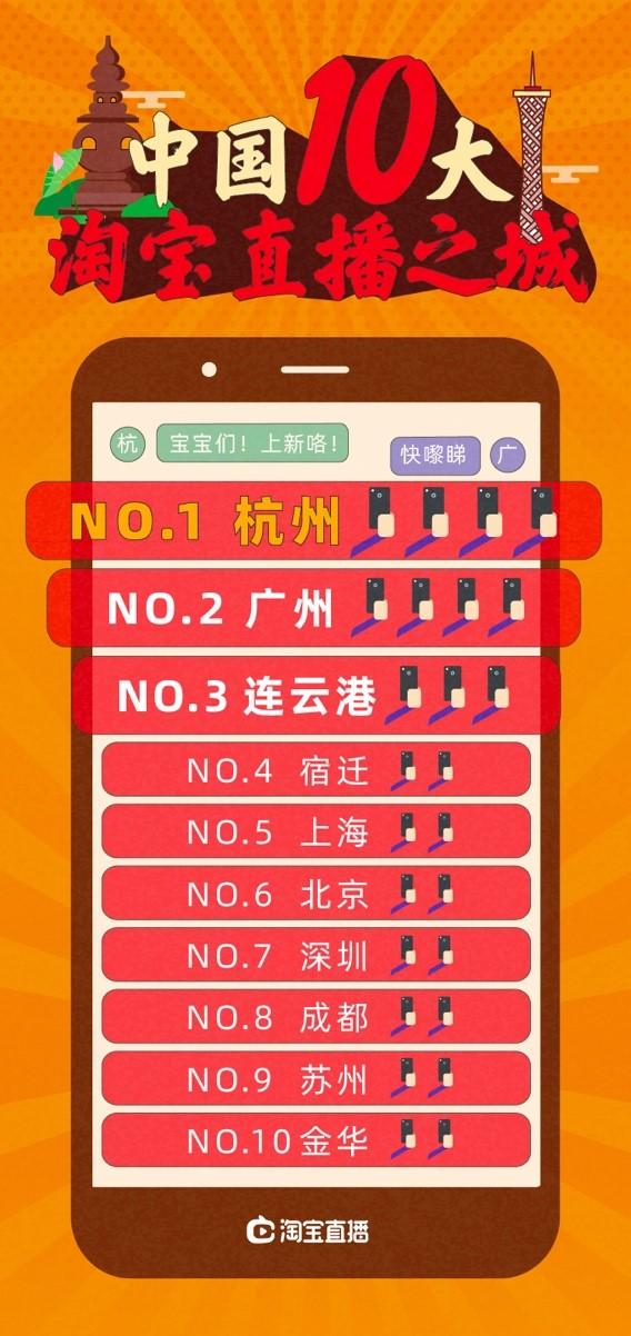 淘宝公布10大淘宝直播之城:杭州稳坐第一 广州第二_零售_电商报