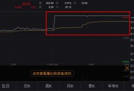 韵达股份午后直线涨停 股价为30.81元
