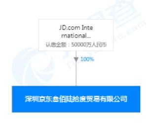 京东在深圳再成立贸易新公司