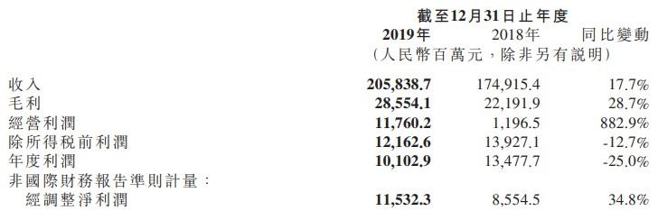 小米发布2019年财报