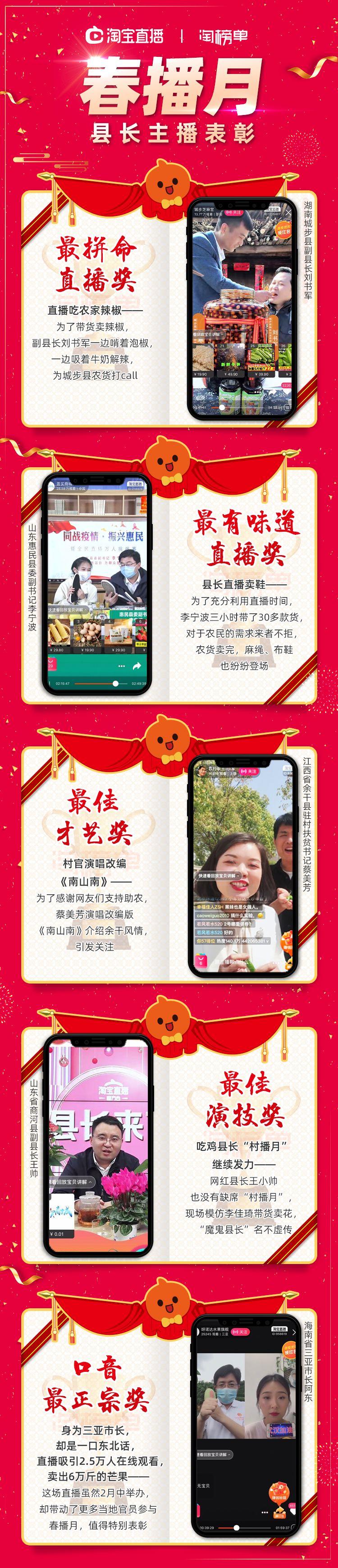 """淘宝发布""""春播月""""县长主播表彰榜单:五位官员入选_零售_电商报"""