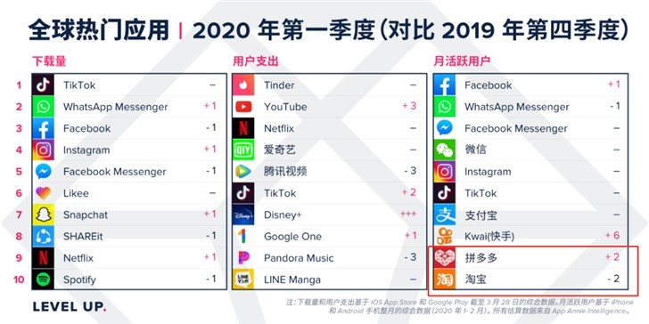 App Annie:2020年第一季度拼多多月活跃用户超过淘宝_零售_电商报