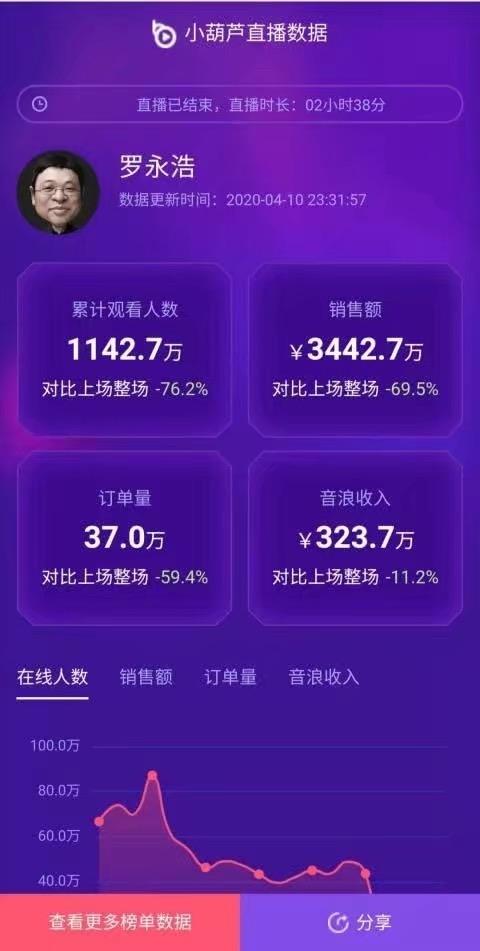 第三方公布罗永浩二次直播商品销售额度下滑直逼70%